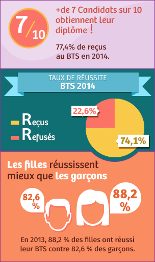 r sultat du bts 2017 consultation des r sultats du bts d s la parution officielle. Black Bedroom Furniture Sets. Home Design Ideas