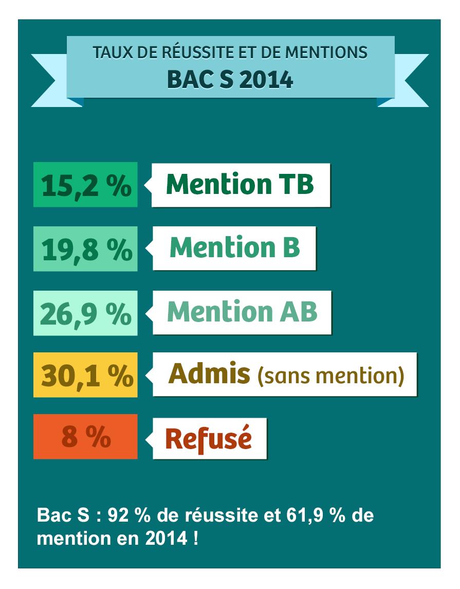 Calendrier Bac Es 2019.Resultat Bac S 2019