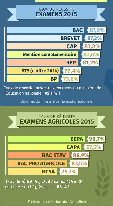 Résultats examens 2021 : Bac, Brevet, BTS, BEP, CAP, BP