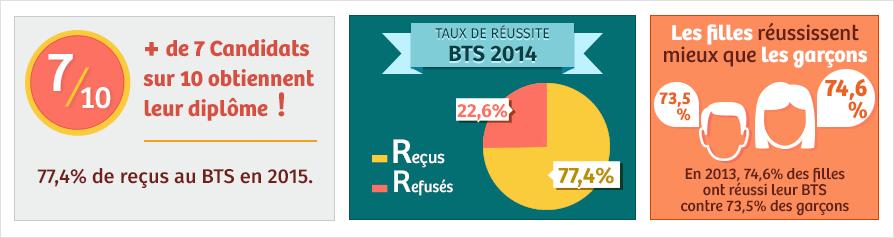 Résultat du BTS 2019 : consultation des résultats du BTS dès