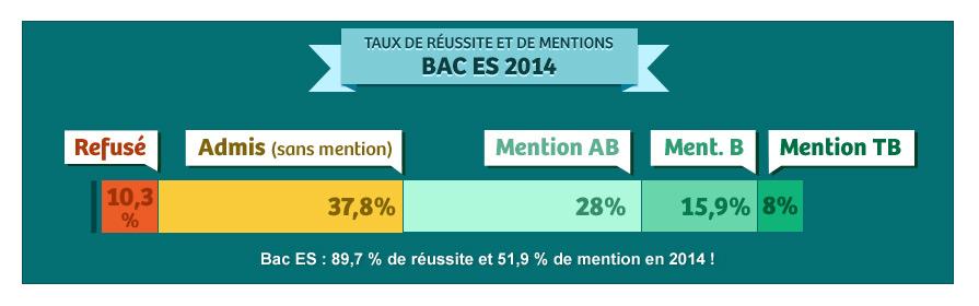 Calendrier Bac Es 2019.Resultat Bac Es 2019